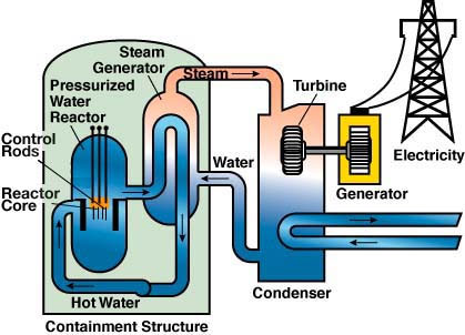 Nuclear Energy Diagram And Explanation Ace Energy